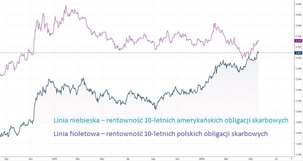 Relatywna siła polskich obligacji