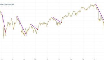 Solidne odbicie na rynkach akcji.