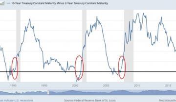 Czy płaska krzywa dochodowości w USA zapowiada recesję?